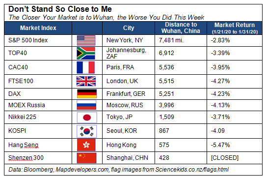 A table showing the distance of markets from Wuhan and their corresponding impacts.